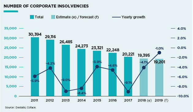 Insolvency trend Germany