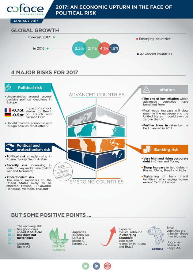 Infografics - 2017: An economic upturn in the face of political risk